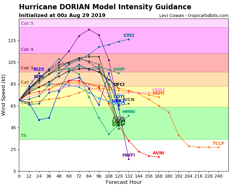 05L_intensity_latest.png