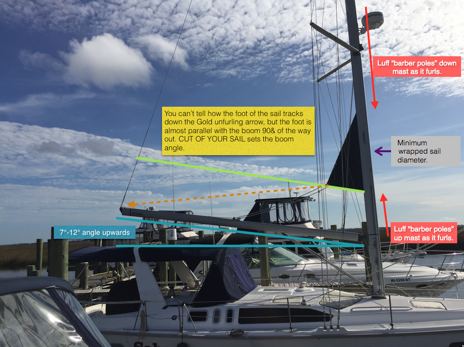 In mast 'piece of crap' furling system | Page 2 | SailboatOwners com