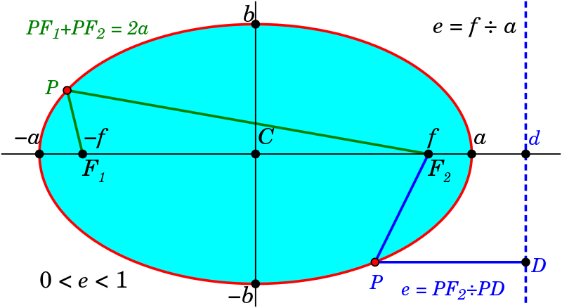 ellipse_properties_of_directrix_and_stri