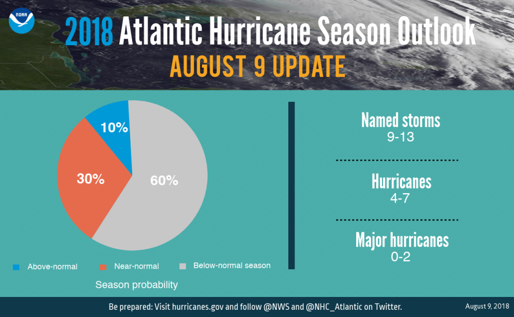 GRAPHIC -Numbers - Outlook Aug 9 update 2018 - NOAA.png.png