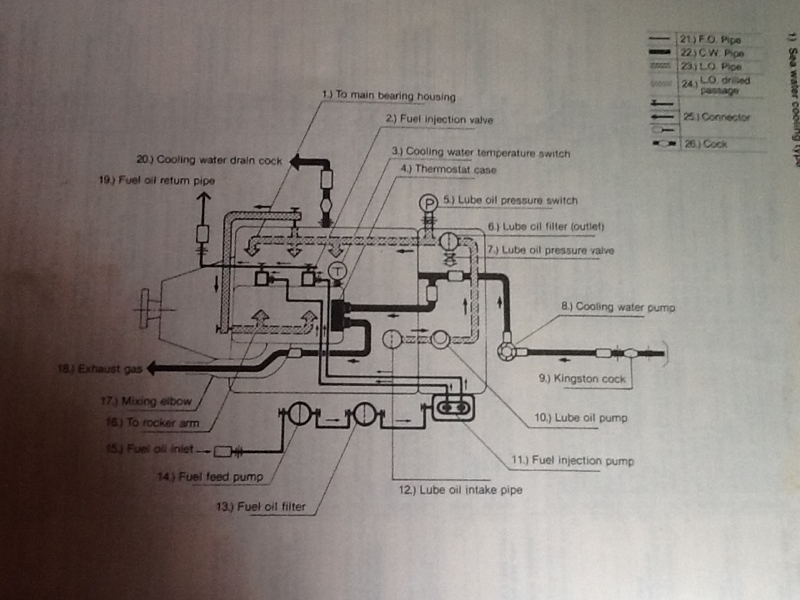 yanmar 2gm20f parts diagram yanmar database wiring diagram how to change coolant in yanmar 2gm sailboatowners com forums