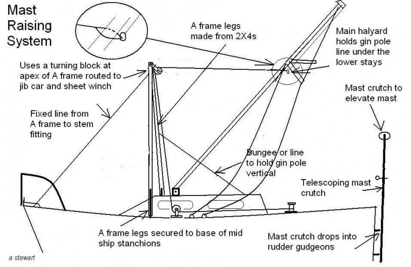 Fixed a frame mast raising system sailboatowners forums view attachment 66895 publicscrutiny Gallery