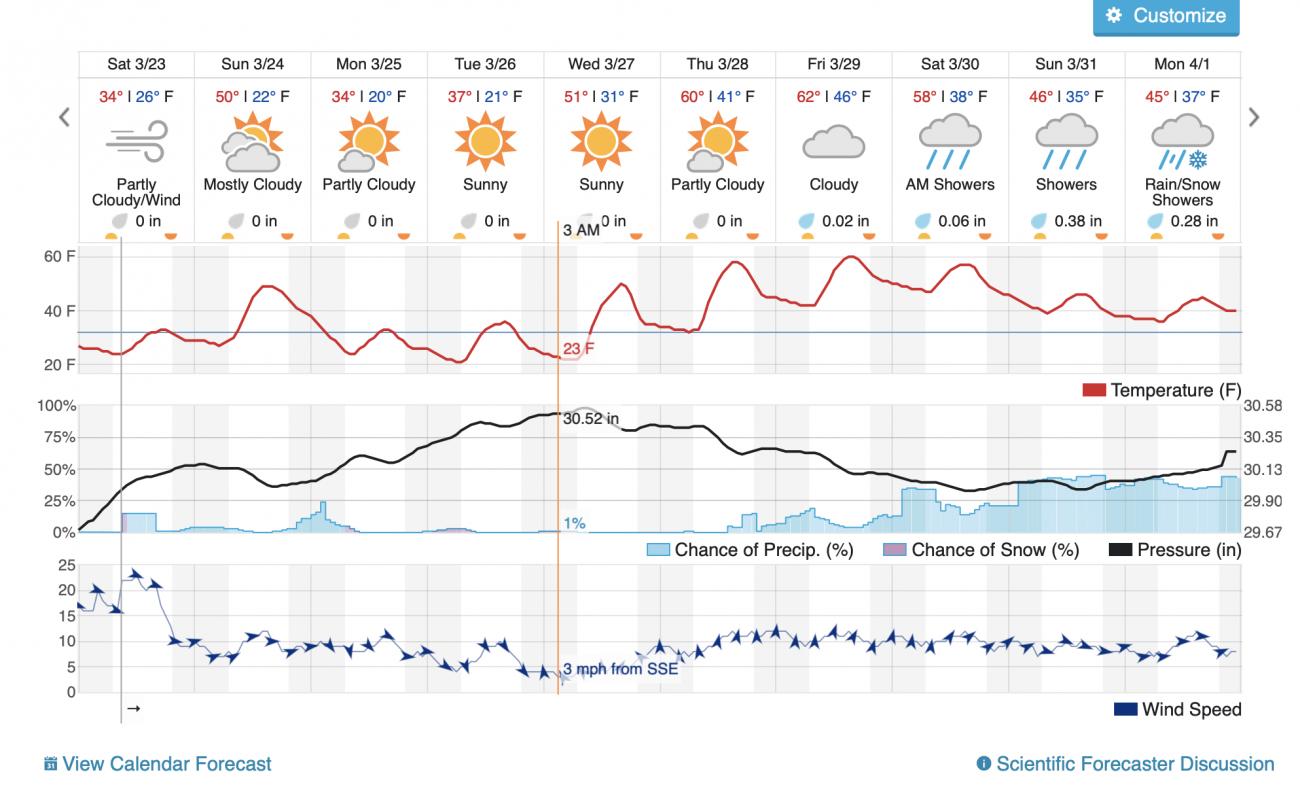 syr forecase.png
