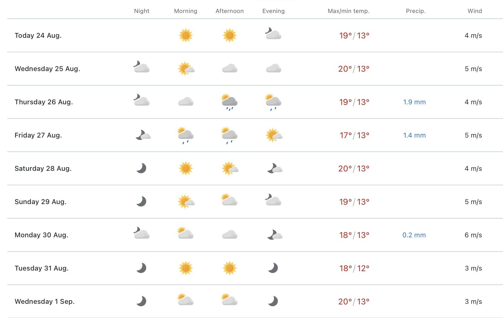 YRno PT Forecast.jpg